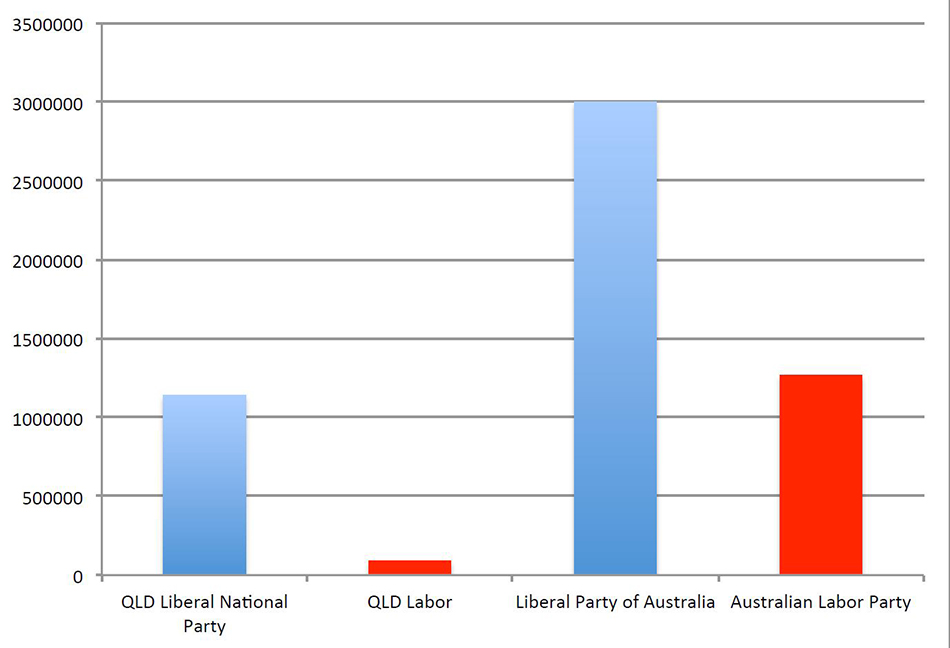 Table 2. Fossil Fuel Political Donations by Party, 2011 2015. Source: Electoral Commission of QLD, Australian Electoral Commission.