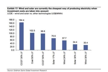 wind solar graph