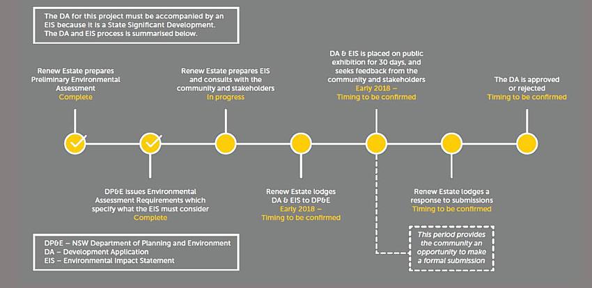 sutton solar farm timeline