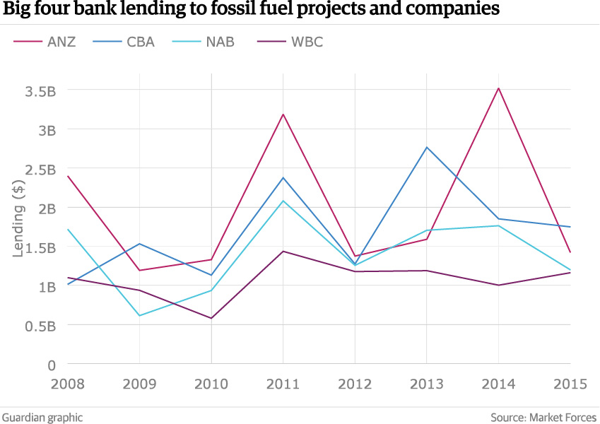 big4-lending