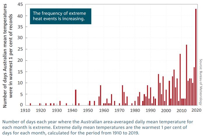 extreme-heat-graph-data